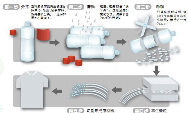 废塑料瓶再利用 经济环保两相宜