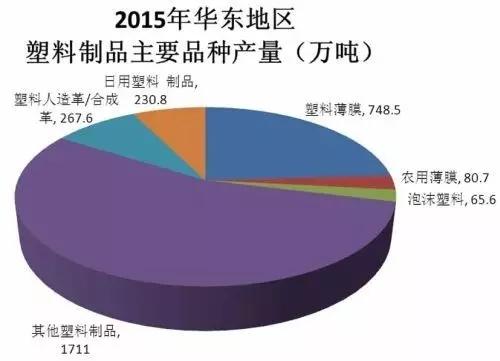 受上海产业结构的深度调整影响