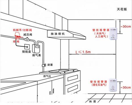 燃气报警器安装 根据燃气的比重安装探测器:天然气,城市煤气:因其比